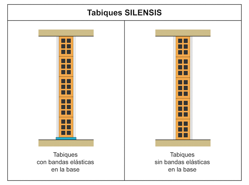 Tabiques Silensis