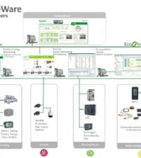 StruxureWare for data centers y el EJIE