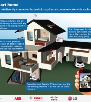 Casa-inteligente-smart-home