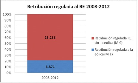 Retribucion-regulada-eolica