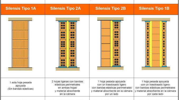 Silensis 4 soluciones-Paredes de ladrillo