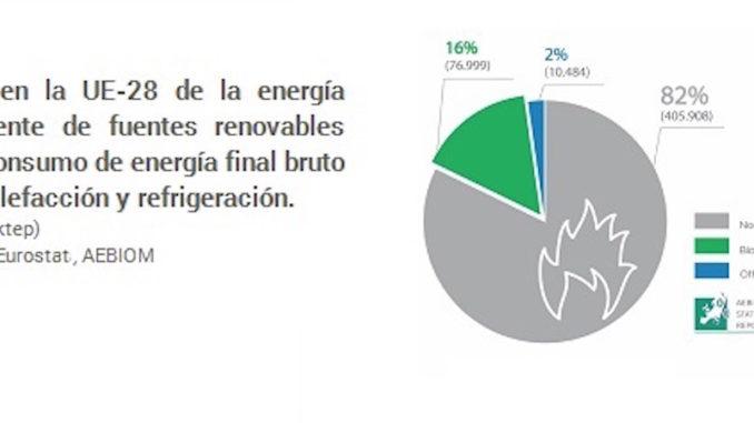 la energia para calefaccion con biomasa