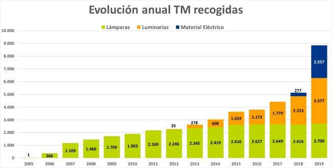 gráfica Evolución anual TM recogidas