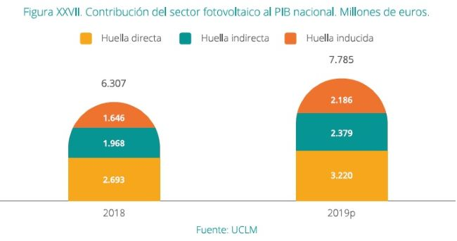 Contribución del sector FV al PIB nacional 2018 y 2019